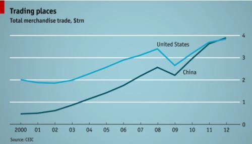 Chine vs ÉU (21fév13)