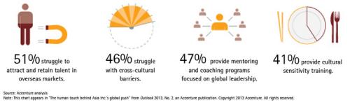 Entreprises asiatiques et culture (2jan14)